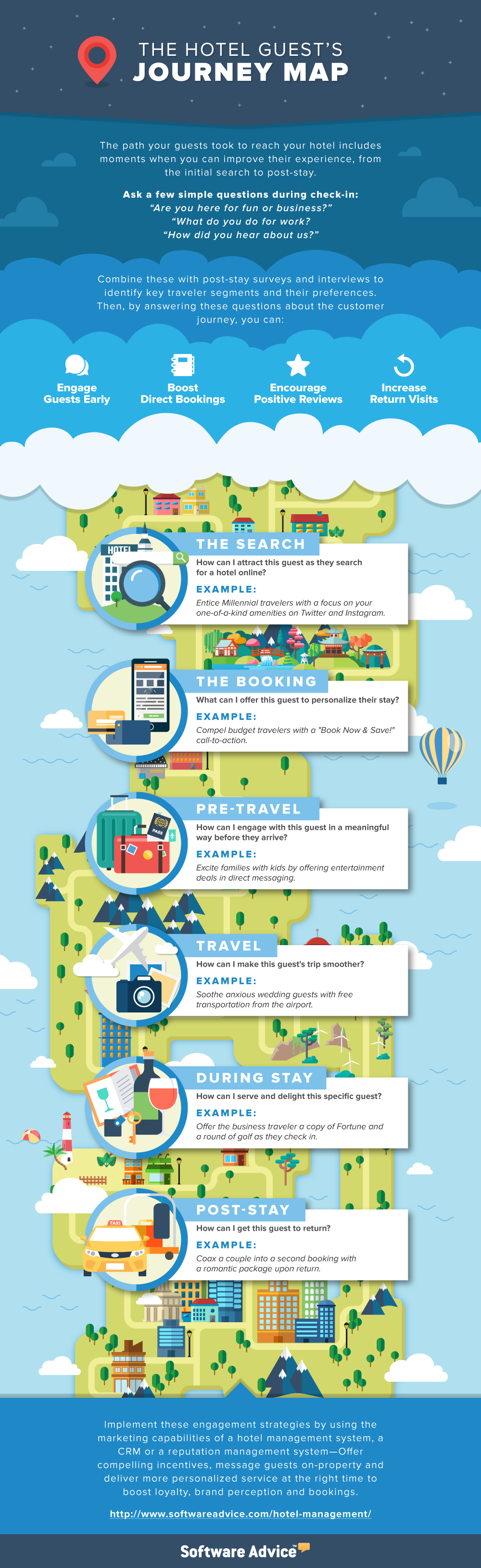 8 best hotels customer journey maps images on pinterest customer 8 best hotels customer journey maps images on pinterest customer journey mapping receptionist and customer experience fandeluxe Gallery