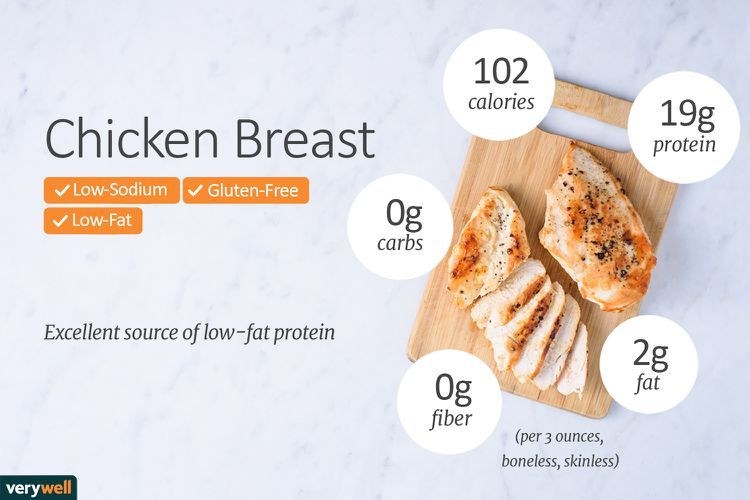 How Many Calories Are Really in Chicken Breast?