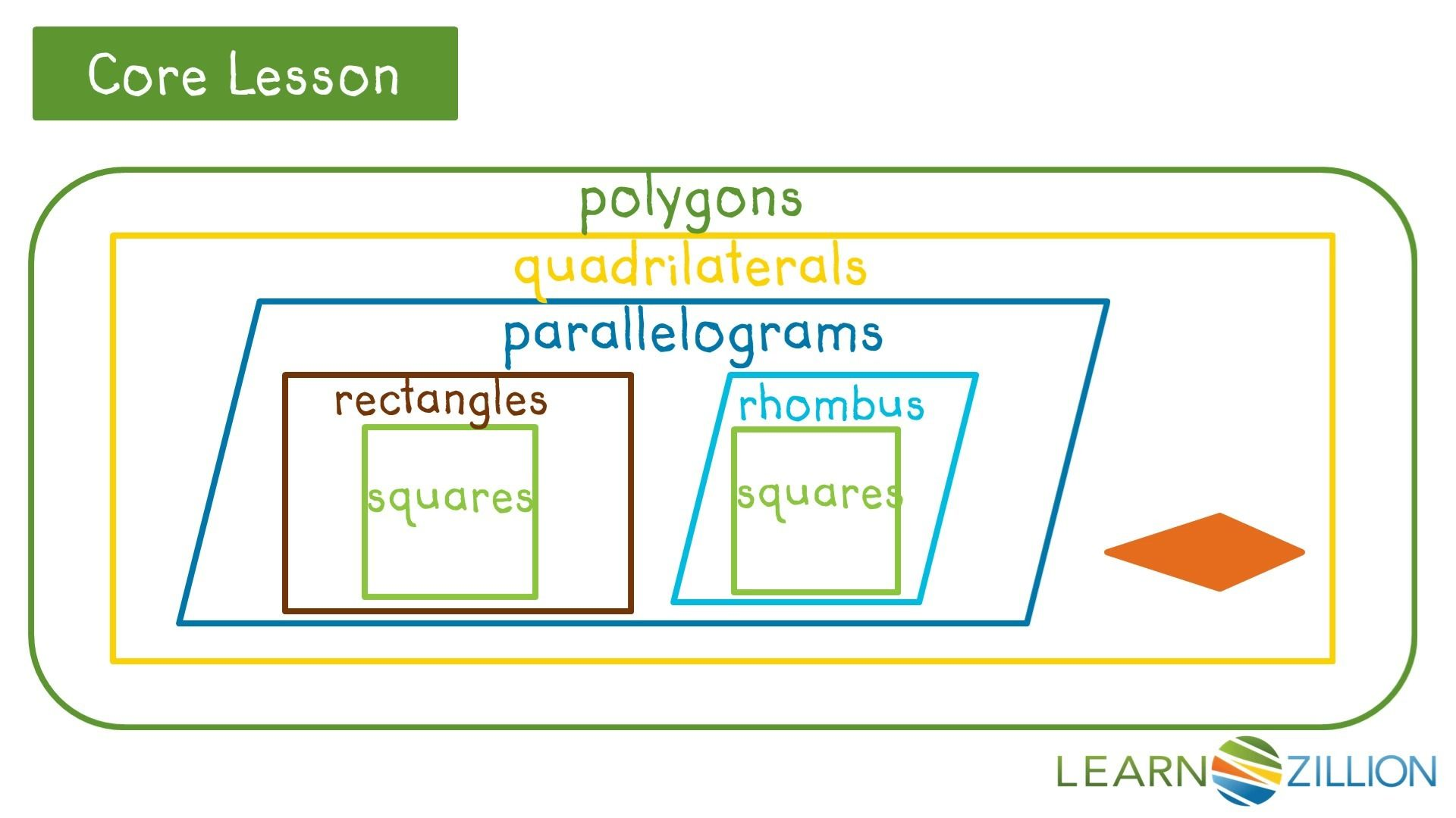 Grade 5- Quadrilateral Hierarchy   Upper elementary math [ 1080 x 1920 Pixel ]