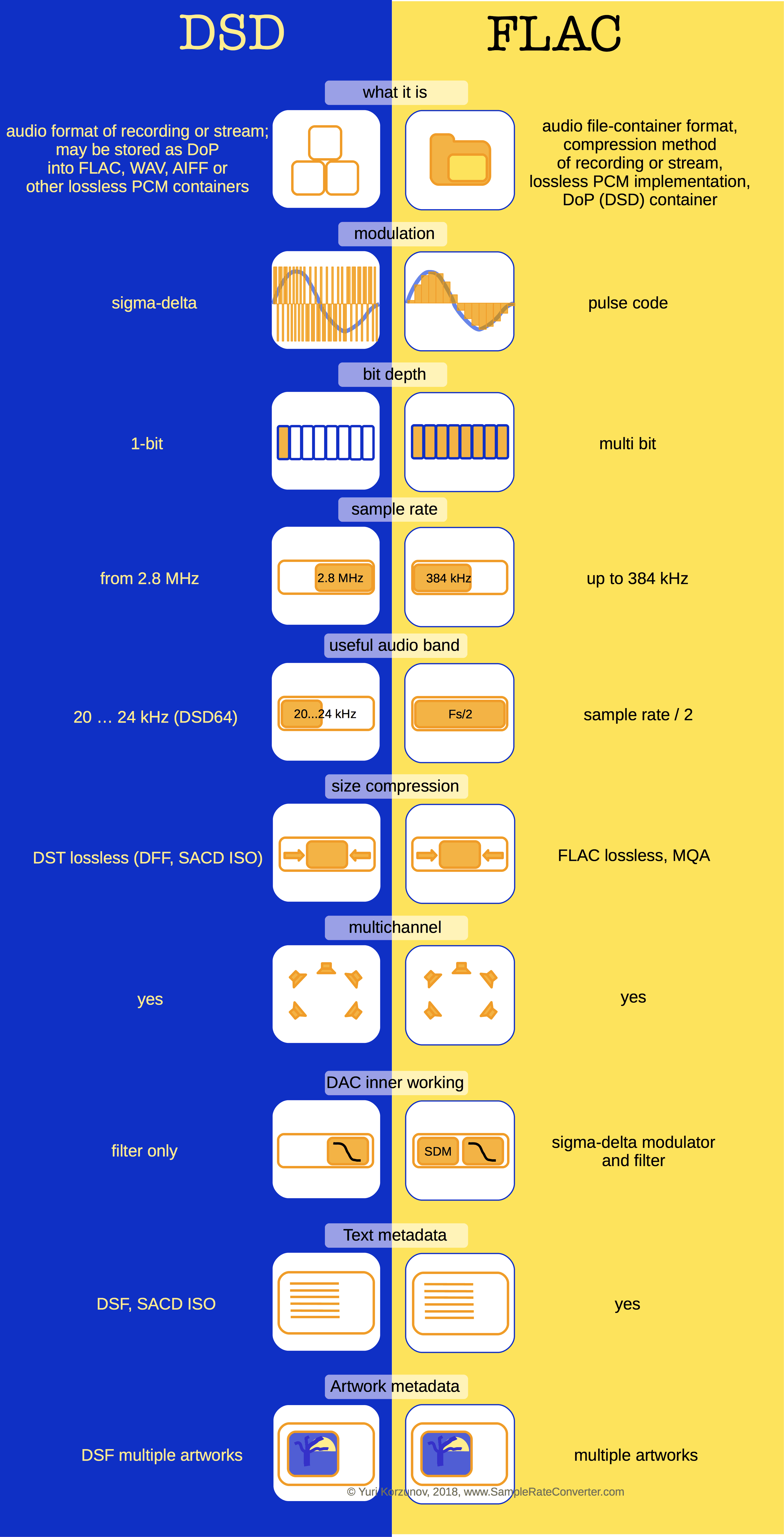 DSD vs FLAC vs WAV vs DSF vs SACD vs PCM [VIDEO, Infographic