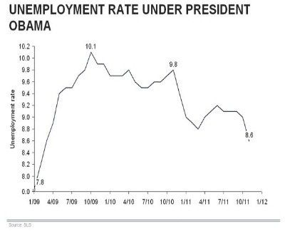 Giving Obama Credit For The Unemployment Rate During His