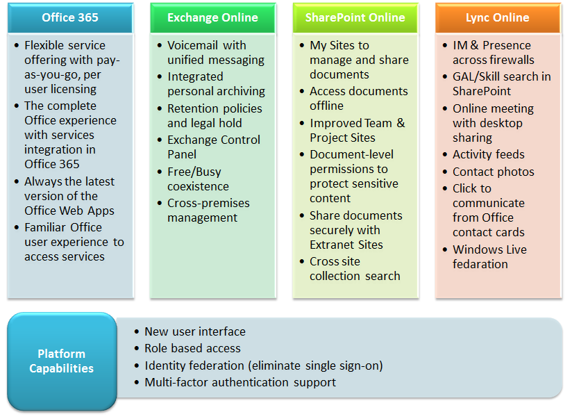 Office 365 Feature Summary Office 365 features, Office