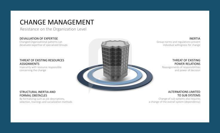 Resistance on the Organization Level CHANGE MANAGEMENT - change management plan template