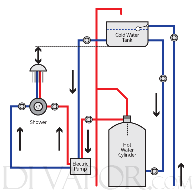 Water Systems Types Of Home Hot Water Systems with Awesome and also ...