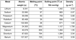 Alkali Metals Alkali Metal Metal Periodic Table