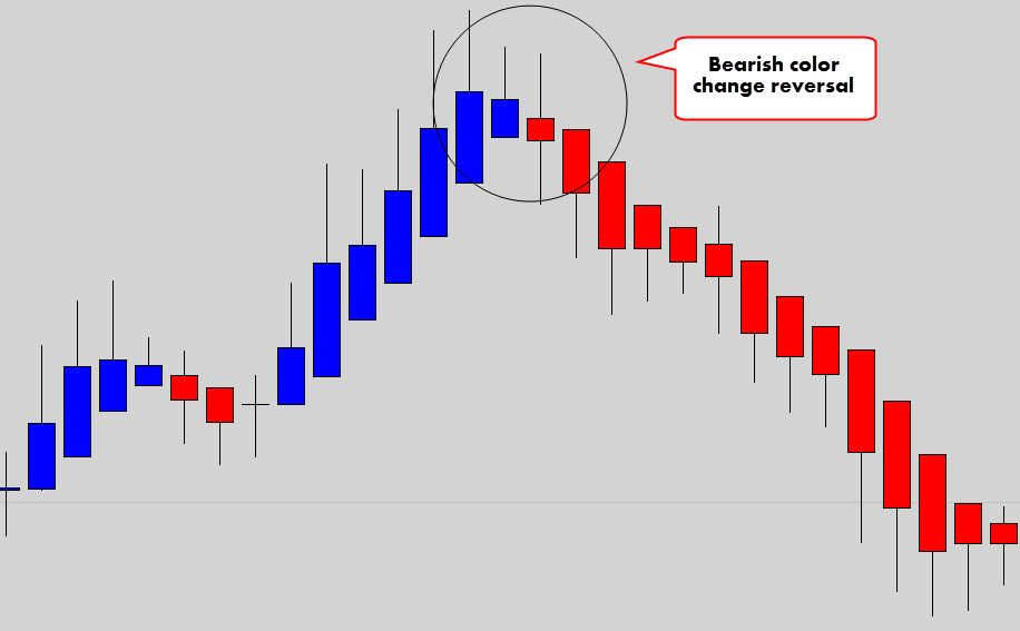 Your Ultimate Guide To Trading With Heikin Ashi Candles Stock