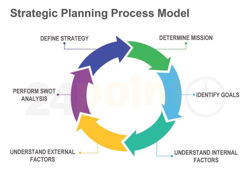 Strategic Planning Process Model SEO and SMM Pinterest - strategic plan