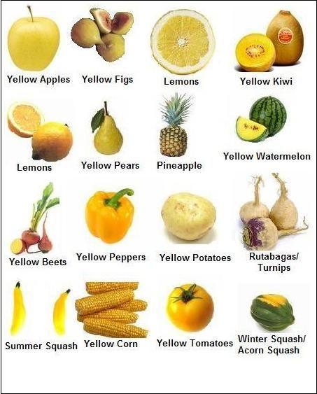 Желтые фрукты и овощи по-английски #english #vocabulary # ...