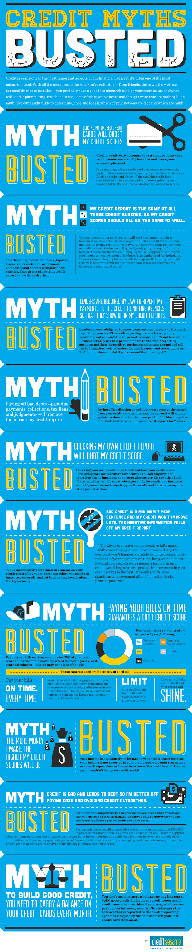Credit MythBusters - The authors have compiled a list of myths and half-truths and common misconceptions about credit scores. Outstanding!