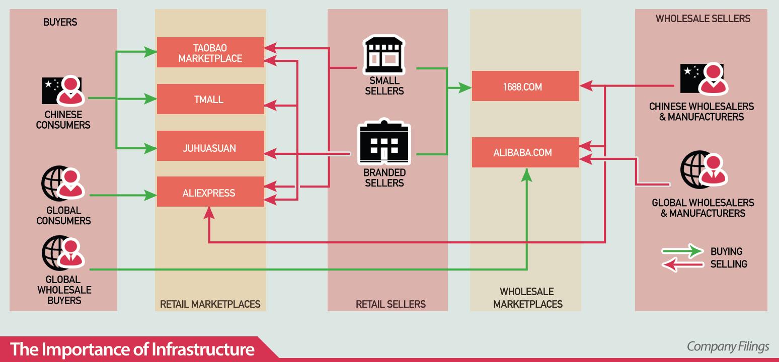 alibaba business model Google Search Wholesale buyer