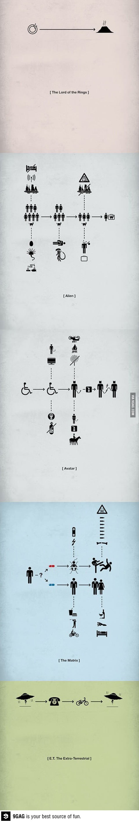 Movies depicted through pictograms
