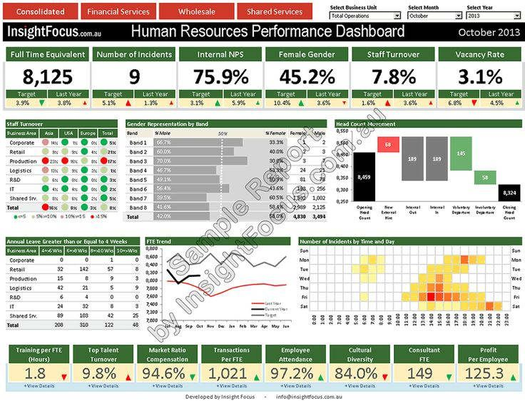 Kpi Examples For Sales Staff Kpi Template Xls Kpi Dashboard