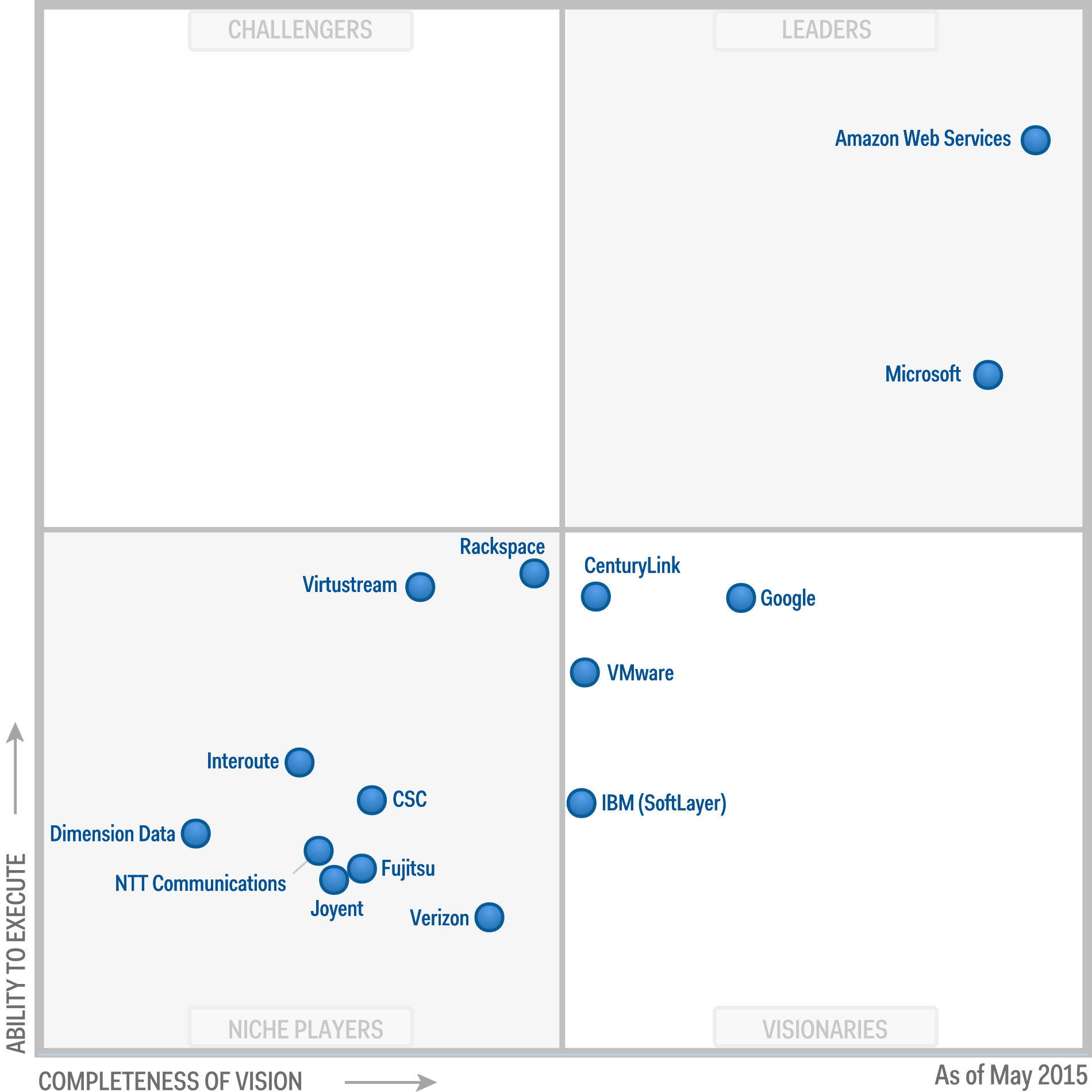 amazon amazon web services named as leader in iaas magic