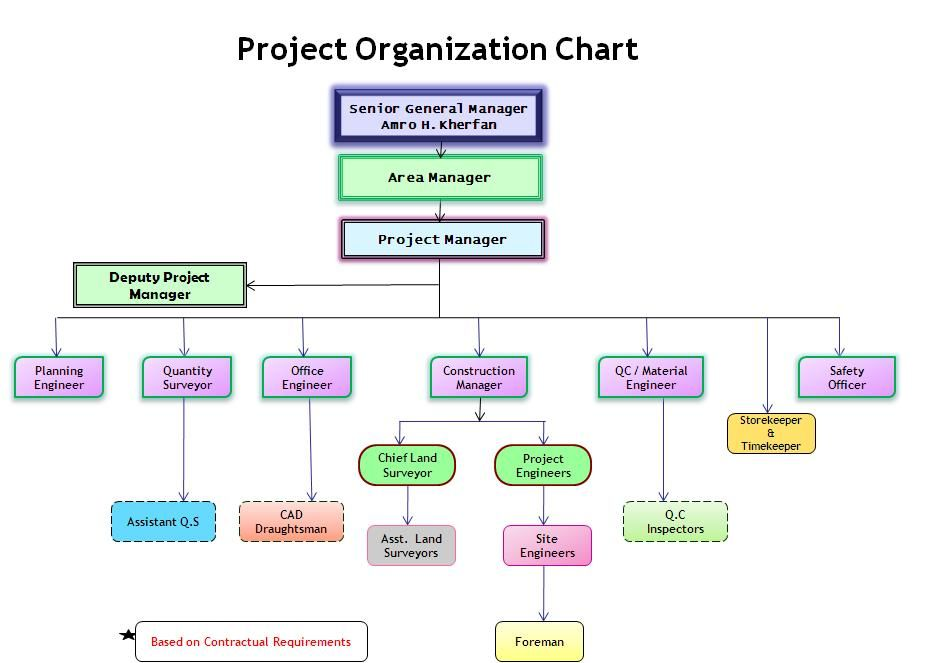 Pin by Beverly Campbell on Project Management