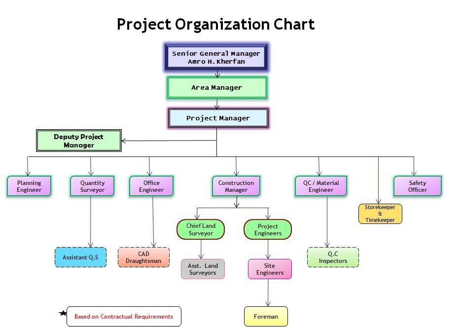 Project organization chart organizational structure flow template management professional also rh pinterest