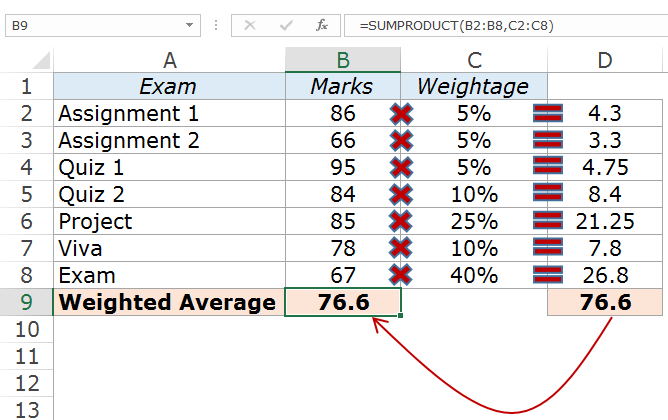 Calculating Weighted Average In Excel Using Formulas Weighted Average Excel Formula Excel
