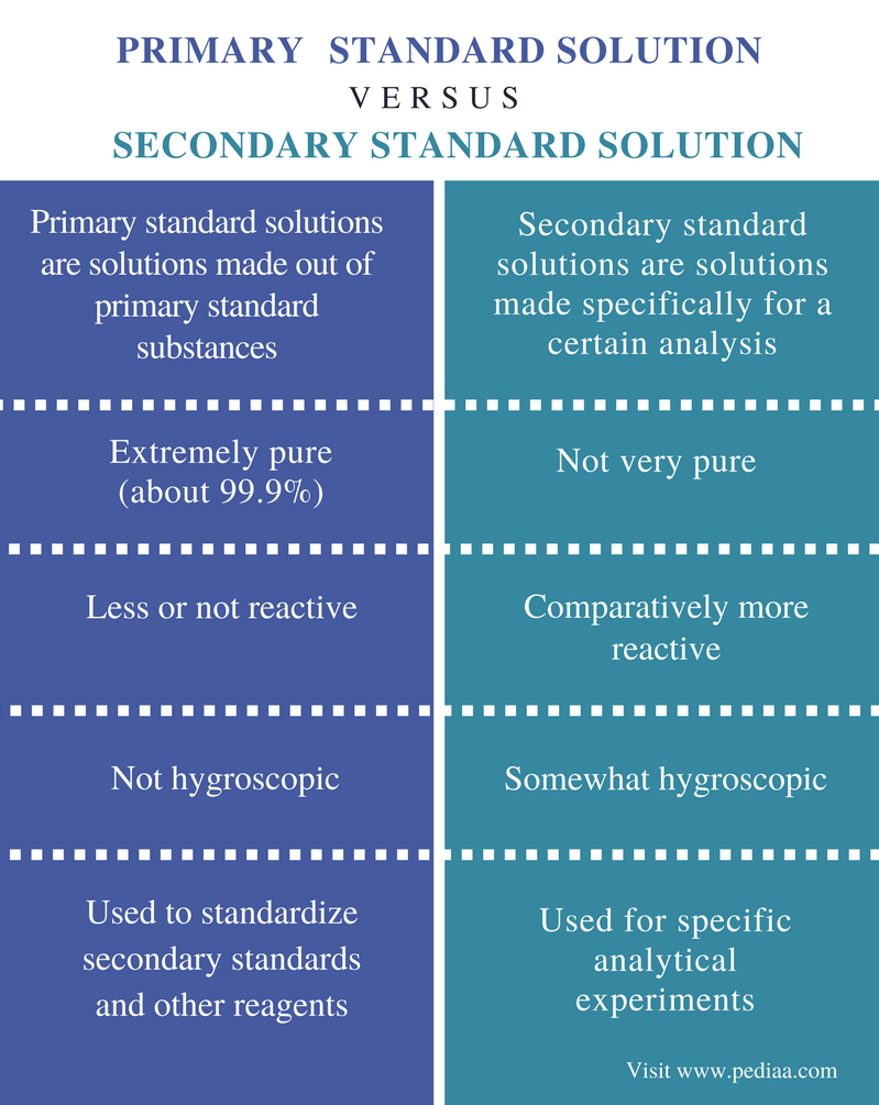 Difference Between Primary And Secondary Standard Solution Definition Properties Examples Solutions Secondary Primary