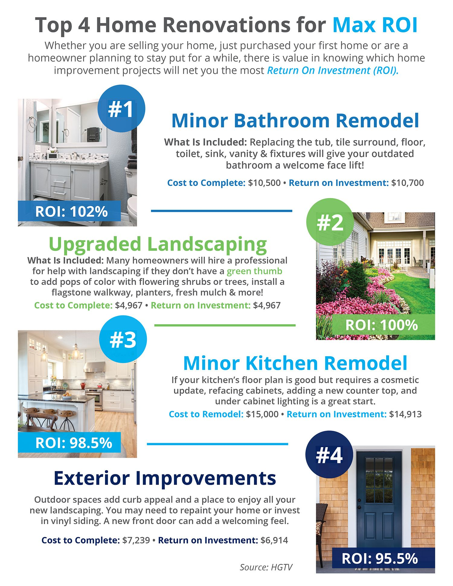 Top 4 Home Renovations For Max Roi Infographic Renovation