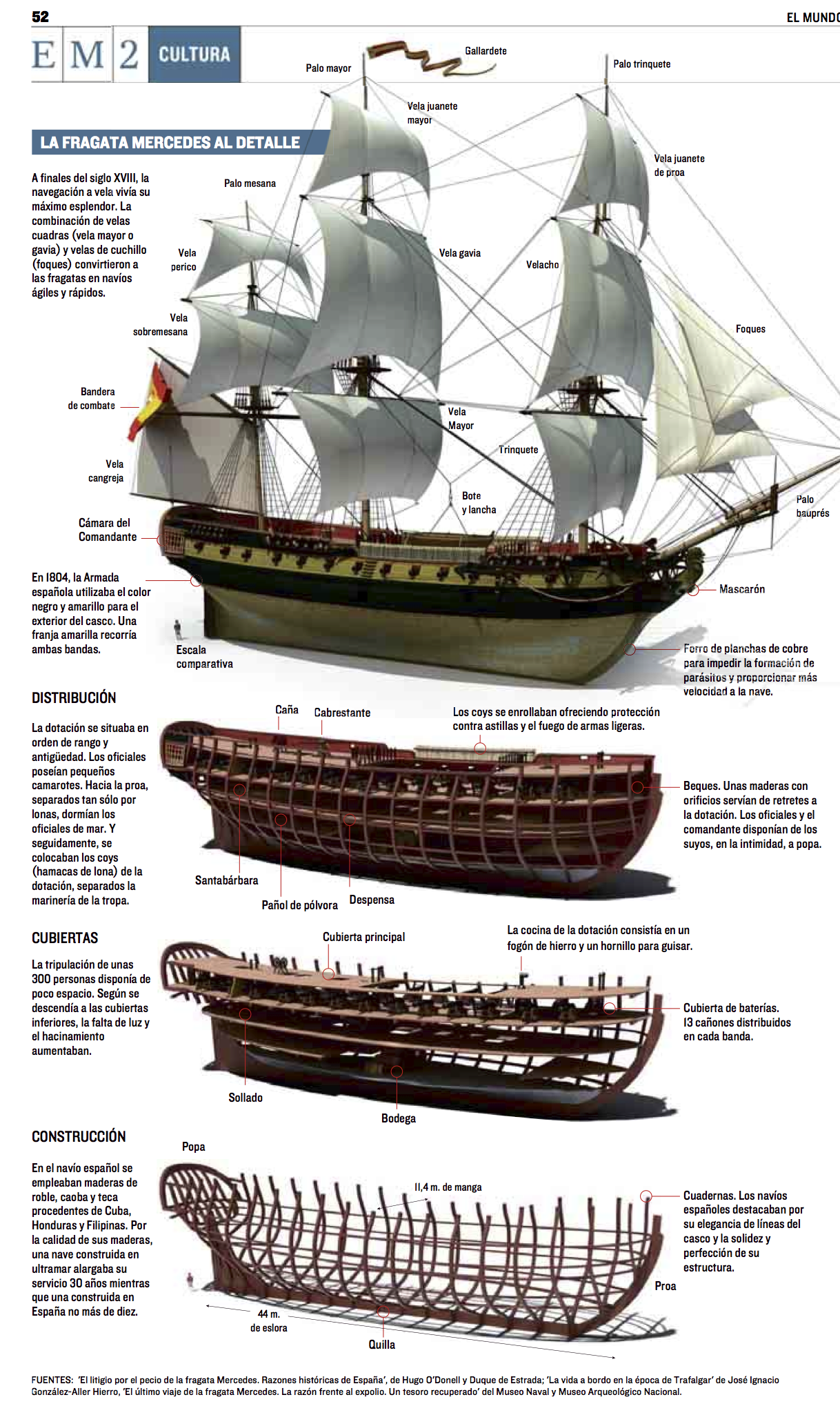 Parts Of A Pirate Ship Diagram Rj45 Wall Socket Wiring Australia Fragata Merced El Mundo Sailing Ships Pinterest