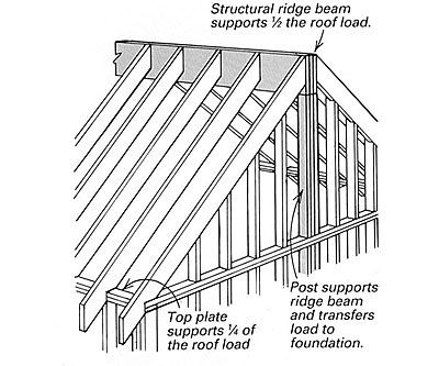 Way To Strengthen Gable Roof With Cathedral Ceiling Roof Construction Framing Construction Cathedral Ceiling