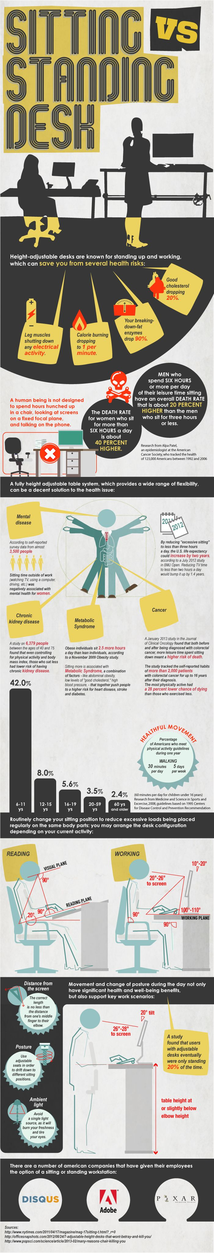 Health Benefits Of Using A Standing Desk At Work Jul 7 13 Infographic Health Office Health Infographic