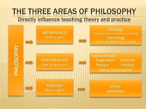10 Philosophy Ideas Philosophy Philosophers Jewish American