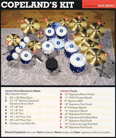 Drummerworld Drummers Videos Sound Pictures Gallery Drum And Bass Drum Kits Vintage Drums
