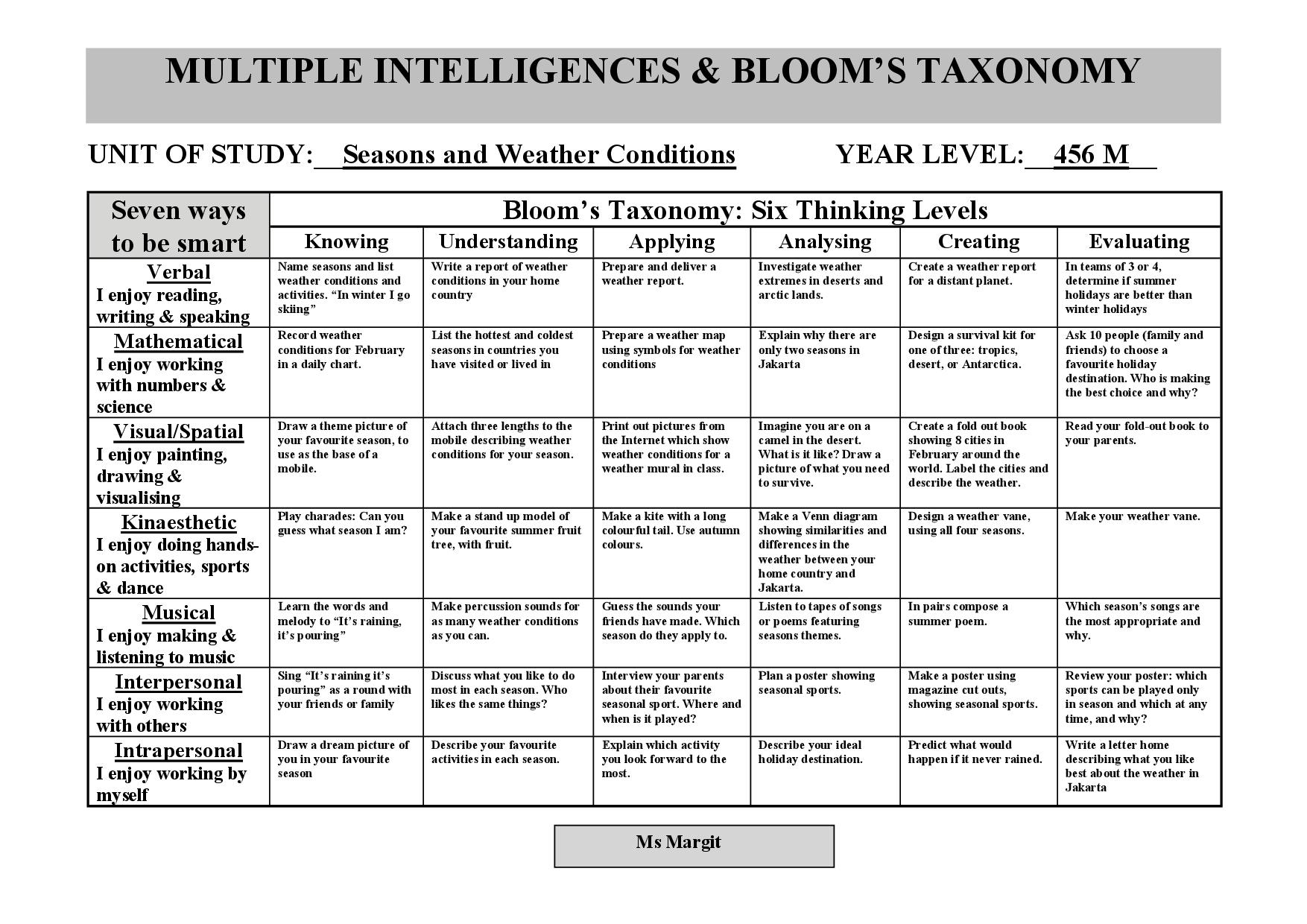 Multiple Intelligences Bloom S Taxonomy