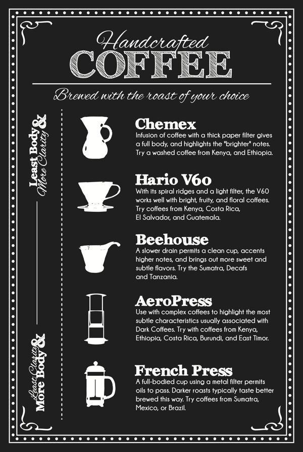 menu boards for the well coffeehouse by ben fennell  via
