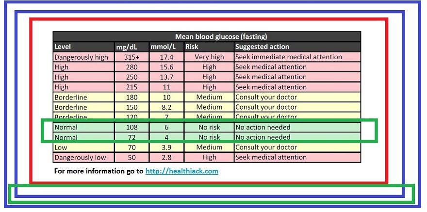 ideal blood sugar levels chart Diabetic Living Pinterest Blood