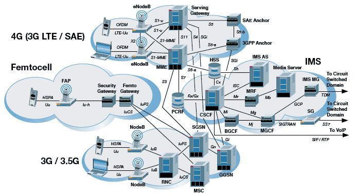 Content Not Found Lte Architecture Network Architecture Voip