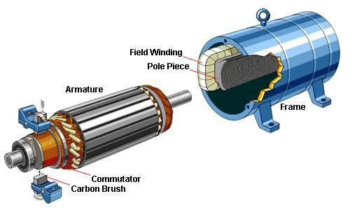 Brush DC motors | Knowledge in 2019 | Electronic engineering