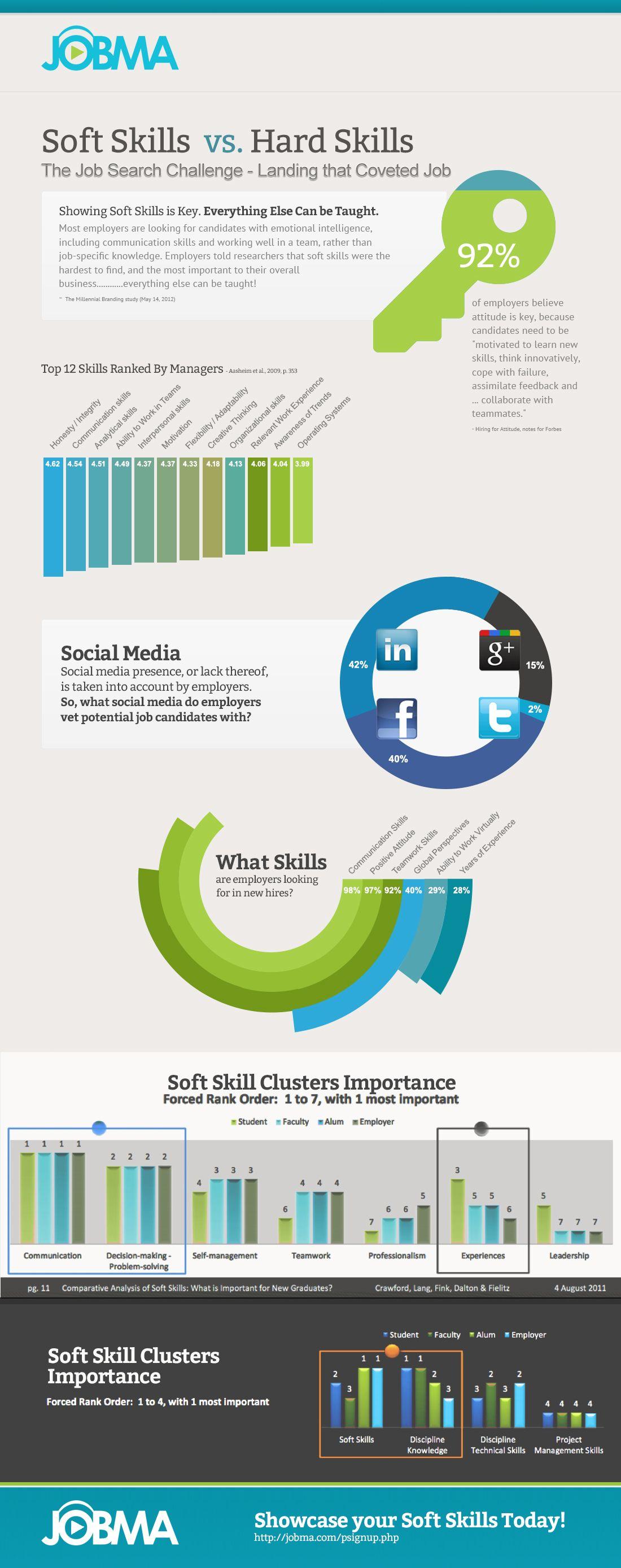 Soft Skills Vs Hard Skills Infographic Http Elearninginfographics Com Soft Skills Vs Hard Skills Infographi Soft Skills Training Soft Skills Skill Training