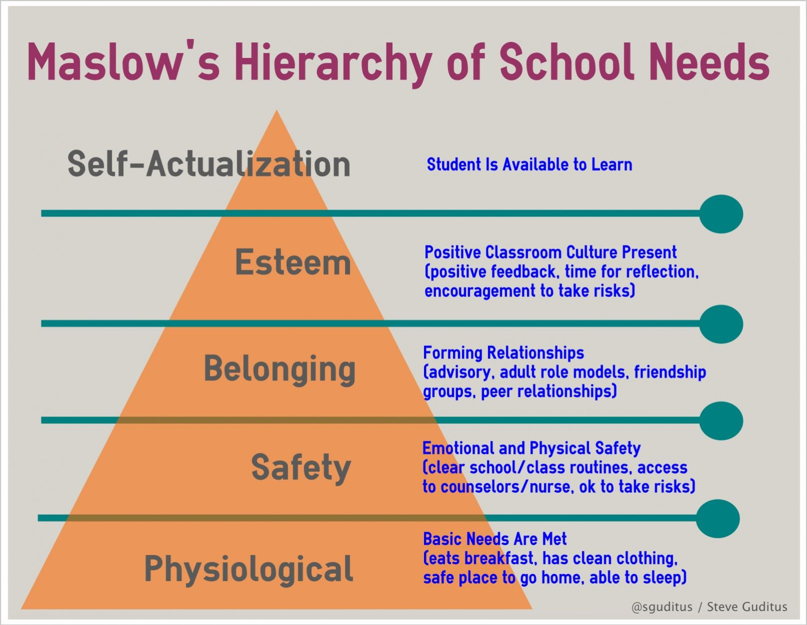 Reflections of an Educator Maslow's Hierarchy of School