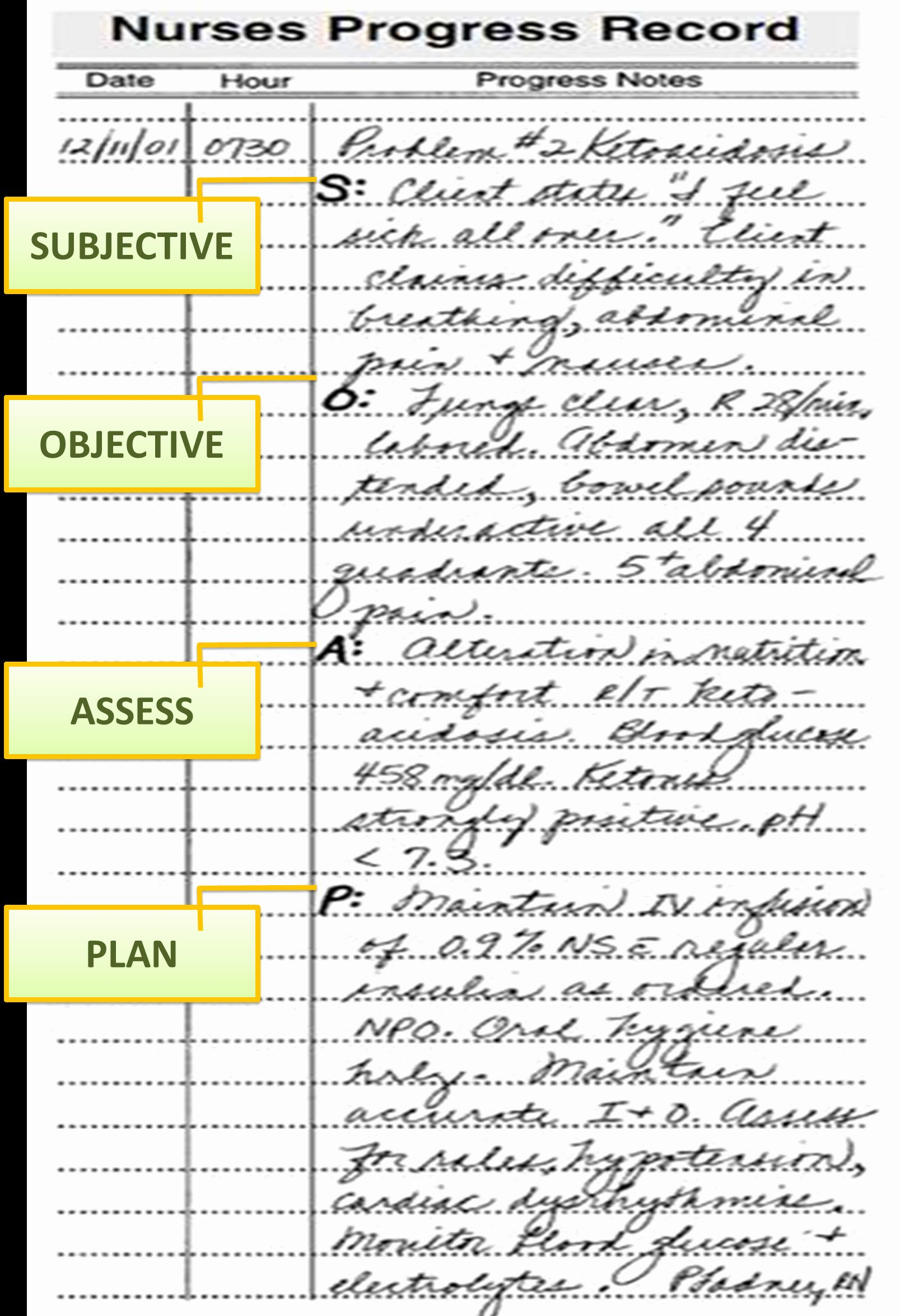Soap Note Template Nurse Practitioner New Planning Patient Care Notes Template Nursing Notes Nursing Documentation Examples Free nursing progress notes template