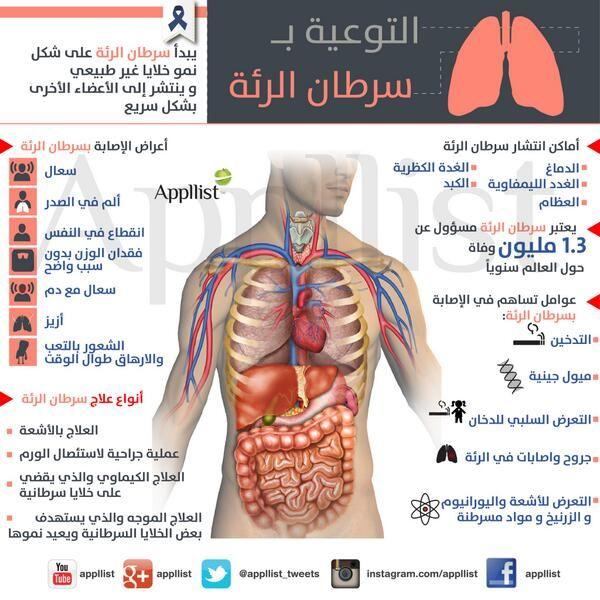 التوعية بسرطان الرئة أعراضه وعلاجه Movie Posters