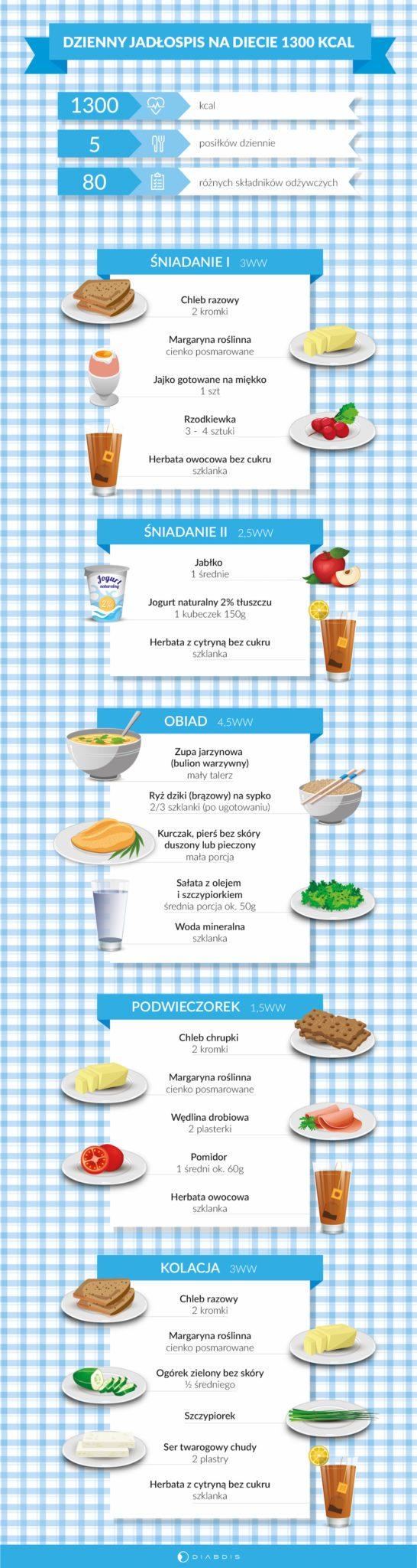 Dieta Przy Cukrzycy Health Food Dieta