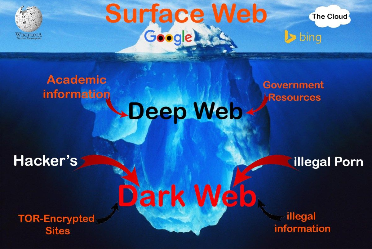How to access deep anonymous web and know its secretive and how to access deep anonymous web and know its secretive and mysterious activities ccuart Gallery