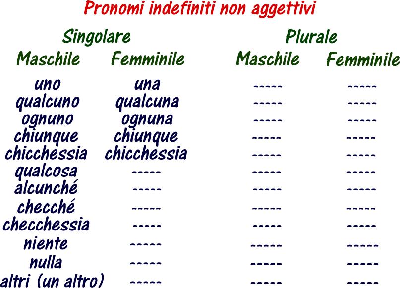 Pronomi indefiniti che hanno solo la funzione di pronomi