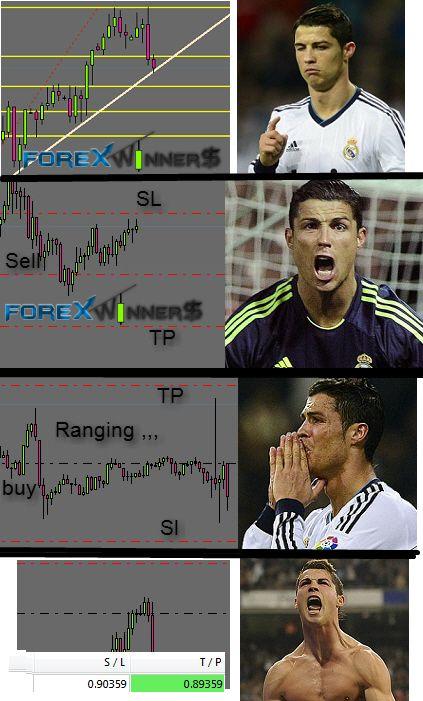 Ronaldo forex fun