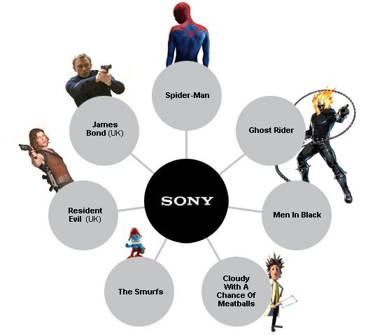 Owners of famous film franchises - #movies #sony #cine