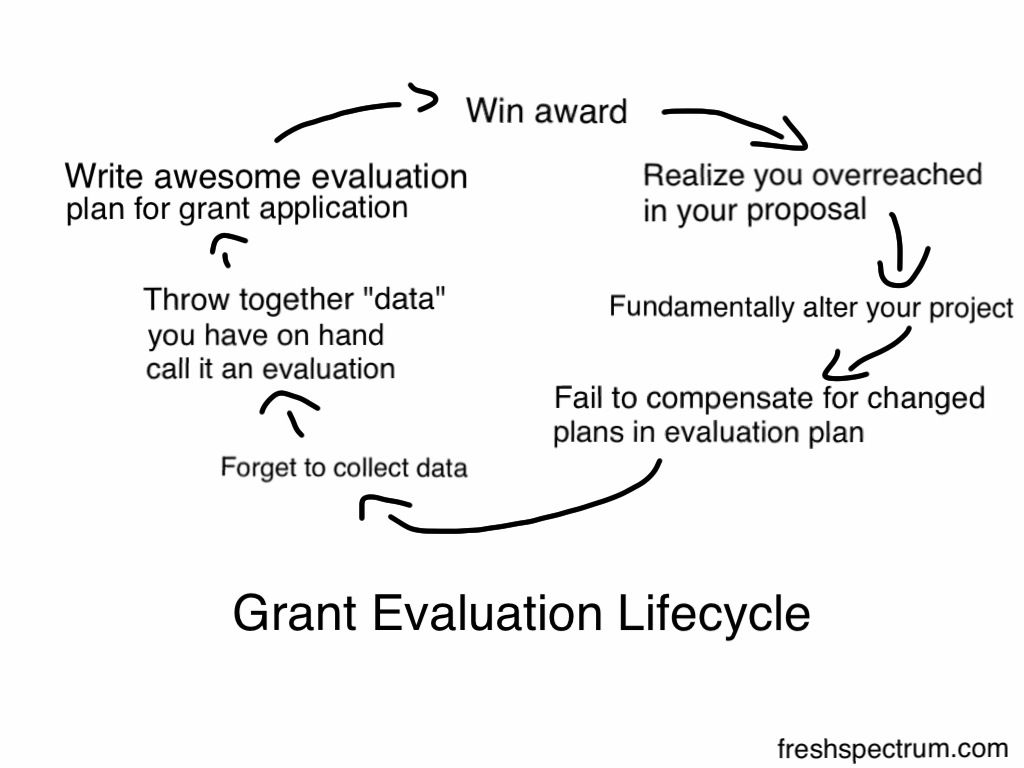 Grant Evaluation Lifecycle  Evaluation