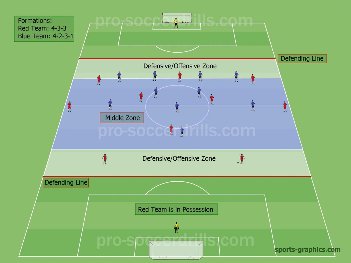 Using Long Balls When The Game Is Congested In The Middle Formation And Determined Positions When The Red Team I Soccer Drills Football Drills Soccer Training