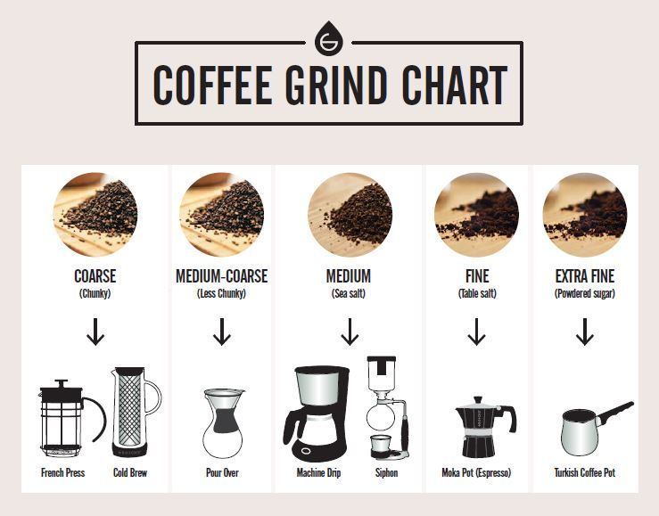 Photo of Coffee Grind Chart- Which Grind for Different Coffee Makers –  a chart to select…