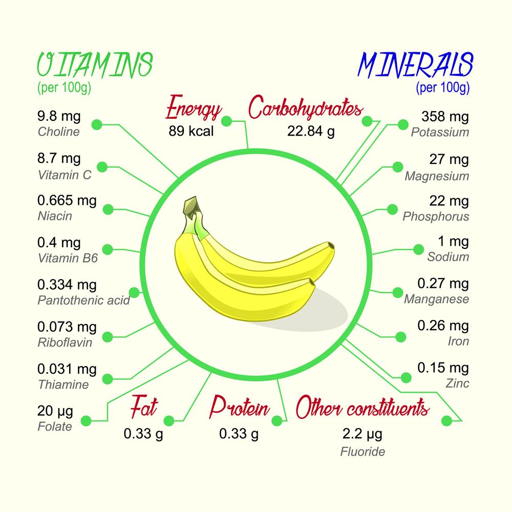 Banana Nutrition Facts | Banana nutritional value, Banana nutrition, Banana nutrition facts