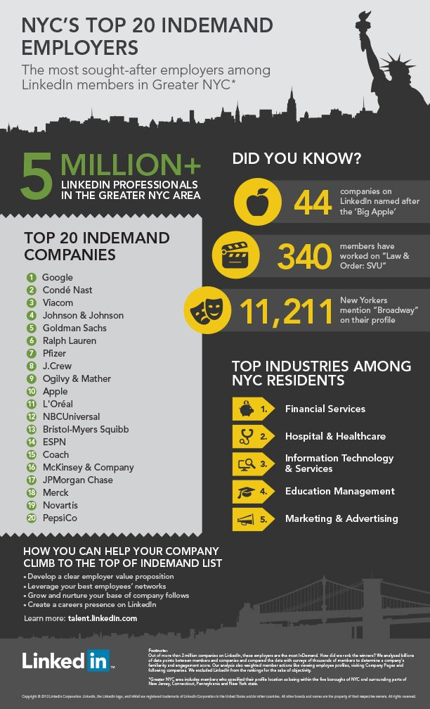 New York City's 20 Most InDemand Employers [INFOGRAPHIC