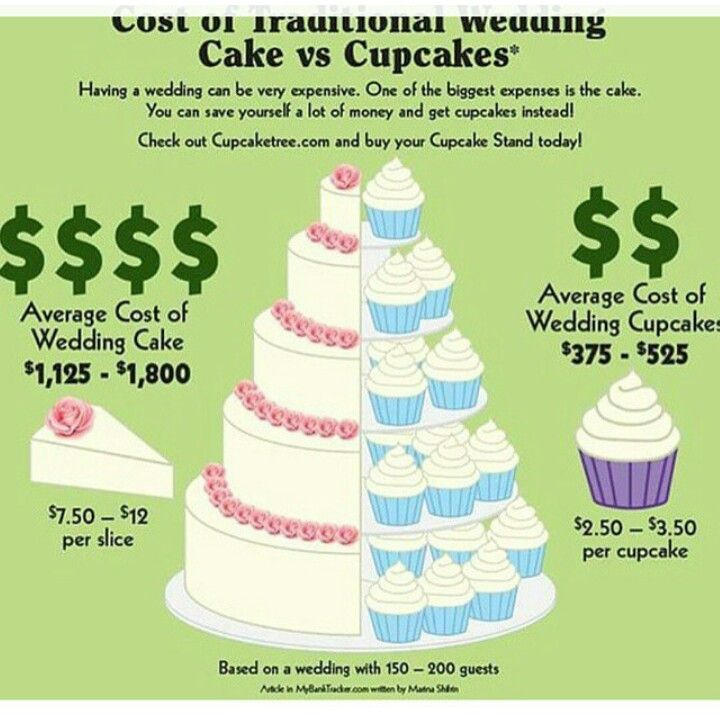 Pin By Lizzy Kay On For The Love Of Cake Cake Pricing Chart Cake Business Cake