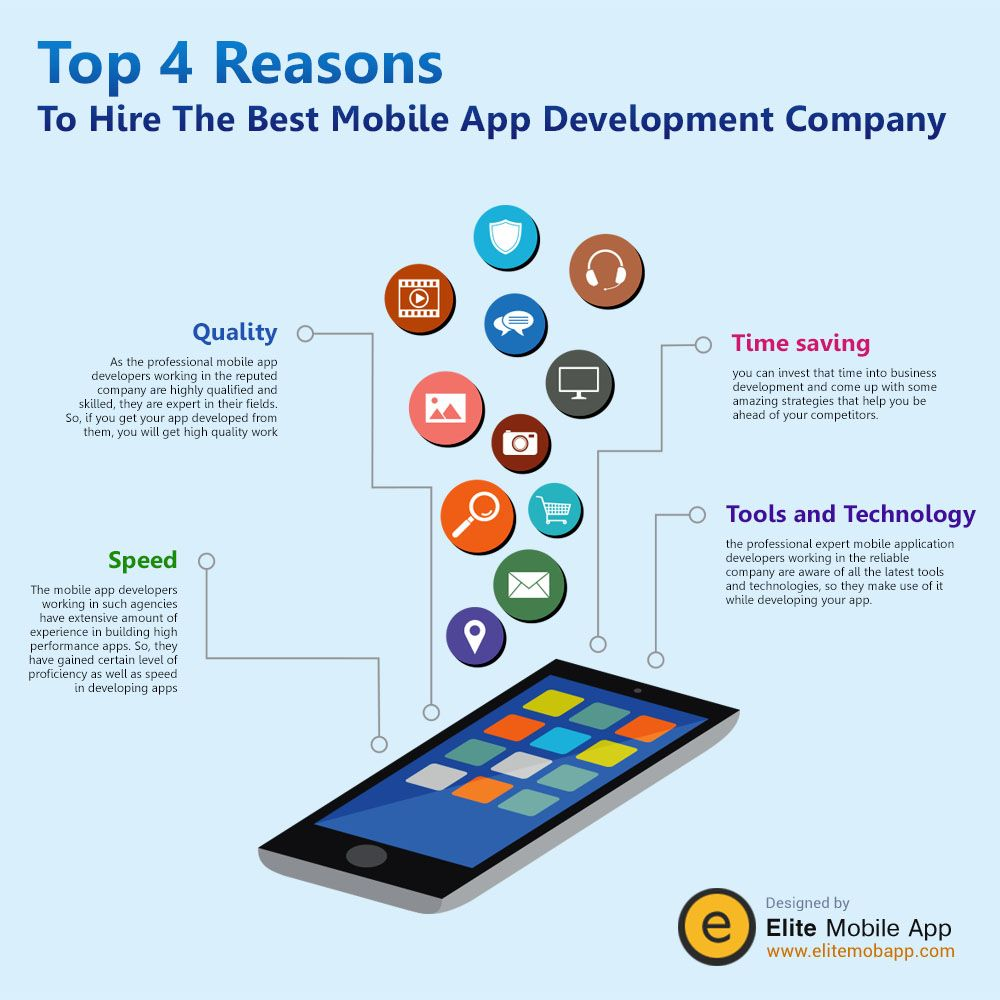 Top 4 Reasons To Hire The Best Mobile App Development