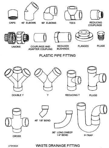 Plastic Water Pipe Connectors & PLASTIC PVC Water Pipe