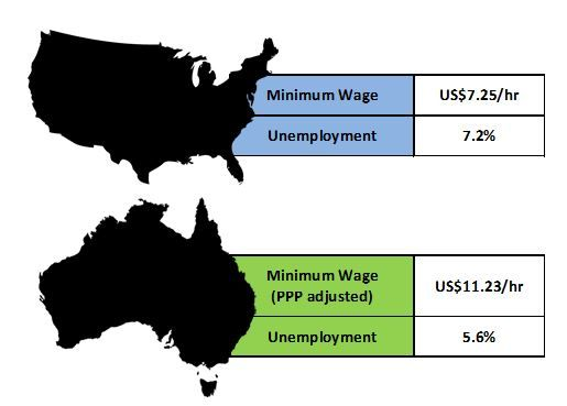 The Minimum Wage And Unemployment In Australia Austrian Economics - Us minimum wage map